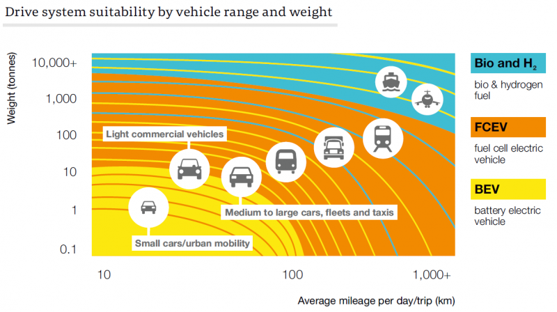 Drive system suitability by vehicle range and weight