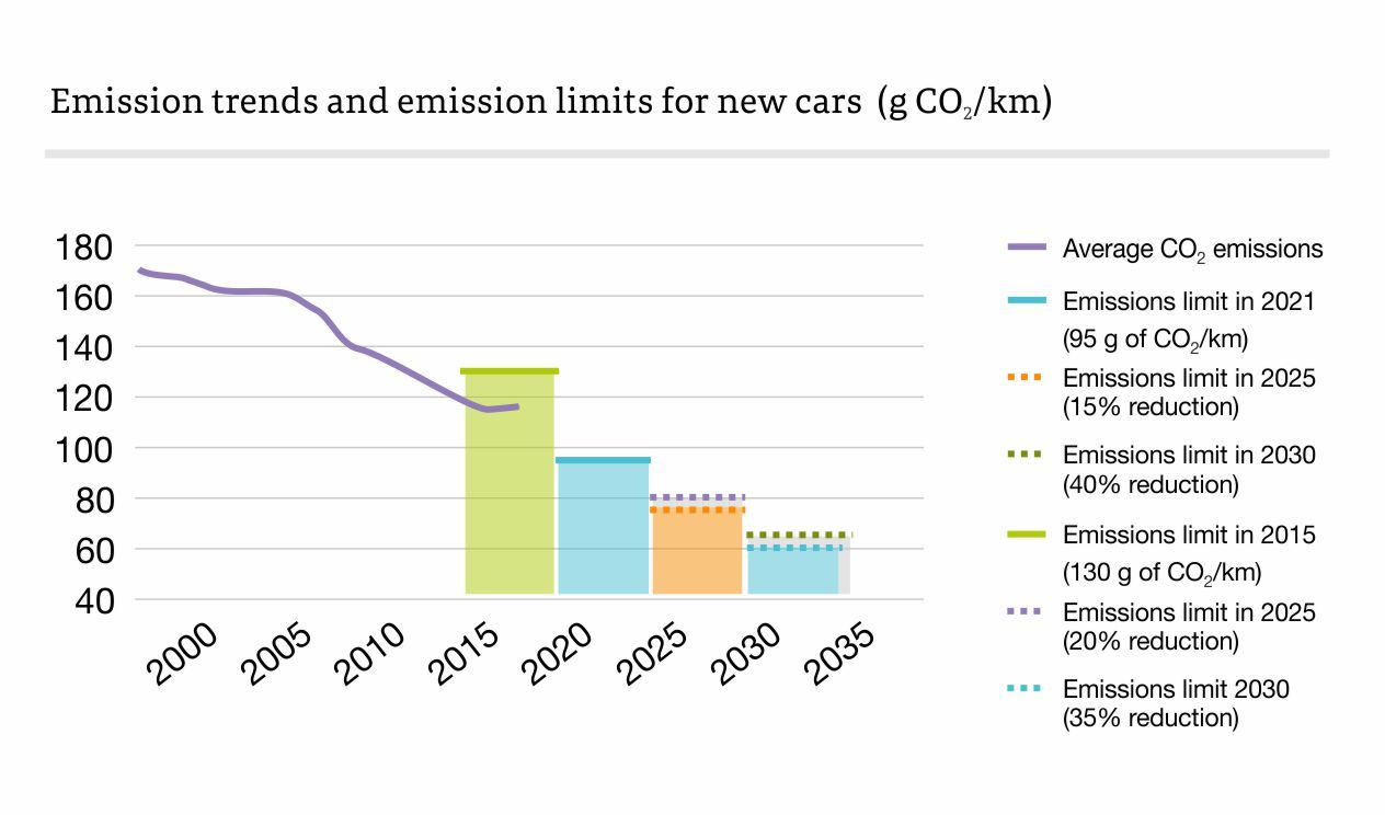 Emission trends and emission limits for new cars
