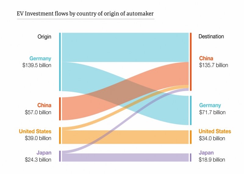 EV Investment flows by country of origin of automaker