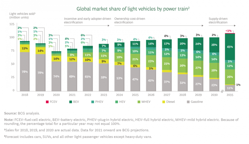 Global market share of light vehicles by power train