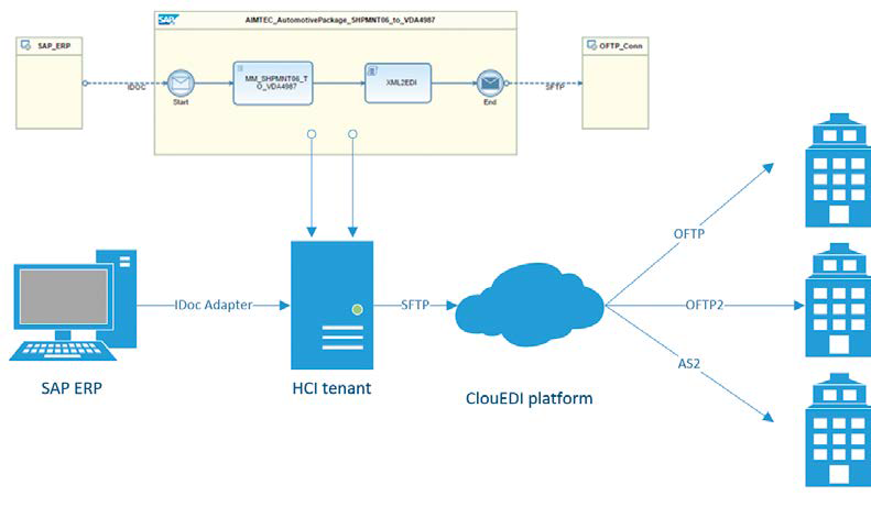 HANA Cloud Integration