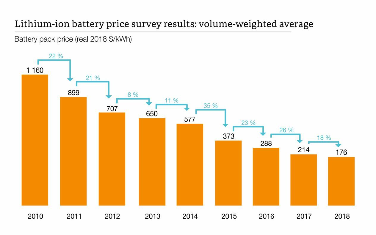 Lithium-ion battery price survey results