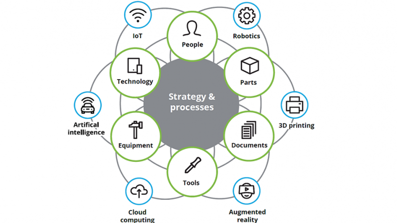 Deloitte and the Digital Factory