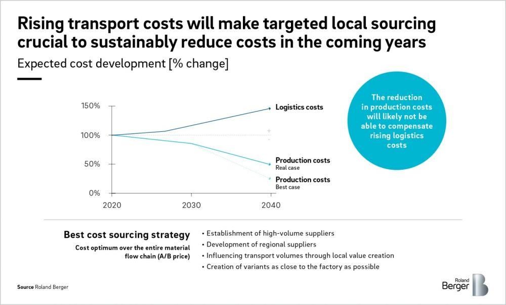 Rising transport costs will make targeted local sourcing crusial to sustainably reduce costs in the comin years