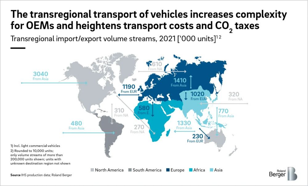 The transregional transport of vehicles increases complexity for OEMs and heightens transport costs and CO2 taxes